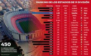 El Bernabéu tiene un valor ligeramente inferior al estadio azulgrana