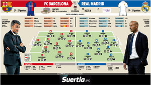 11 probables de Barça y Real Madrid
