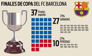 El FC Barcelona alcanza la 38� final de Copa del Rey