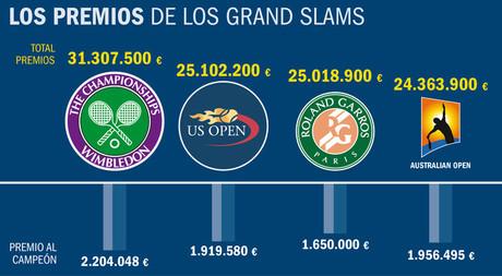 Wimbledon, el Grand Slam que más premios reparte.