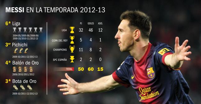 Messi acumula méritos para alcanzar otro Balón de Oro