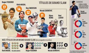 Djokovic quiere alcanzar a Roger Federer