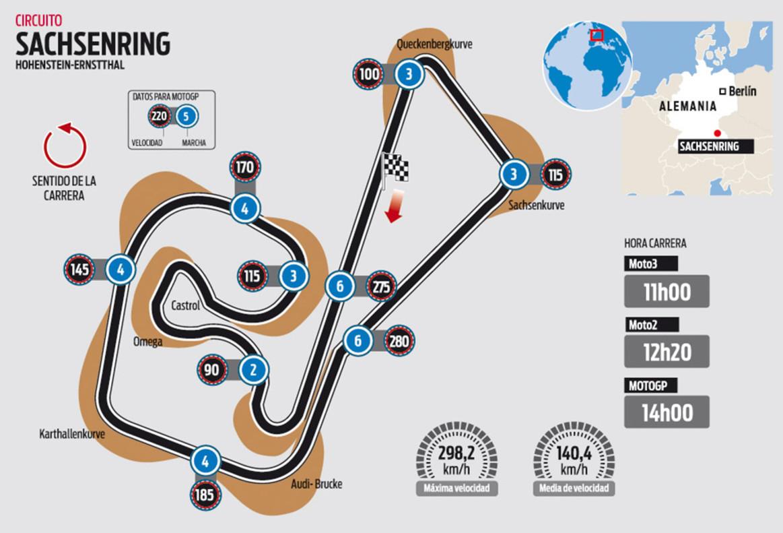 Circuito Sachsenring : El circuito de sachsenring del gp alemania motogp