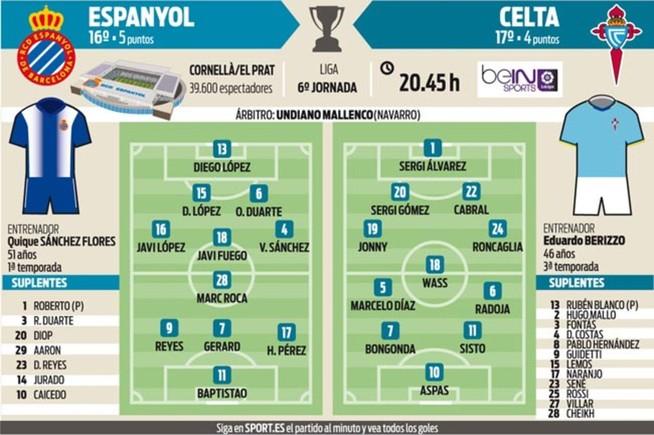 Espanyol y Celta se enfrentan en el estadio de Cornell�