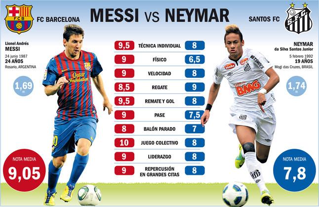 Messi vs Neymar: el rey del f�tbol contra su posible heredero
