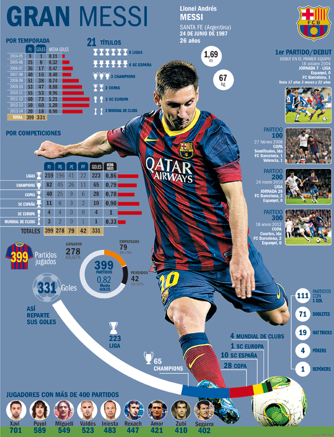 1390384234650 Lionel Messi set to play 400th Barcelona match, cue lots of infographics & front page spreads