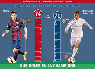 Messi, mejor que CR7