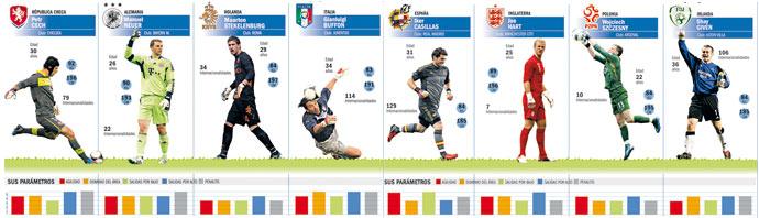 Los mejores porteros de la Eurocopa 2012