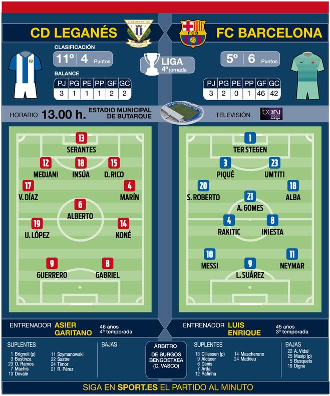 Leganés - FC Barcelona: El tridente no rota... pero Busquets sí