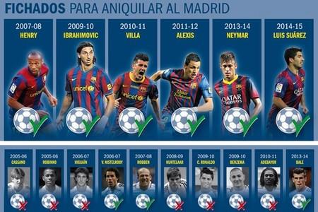 Henry, Ibrahimovic, Villa, Alexis, Neymar y Luis Su�rez, fichados para aniquilar al Real Madrid