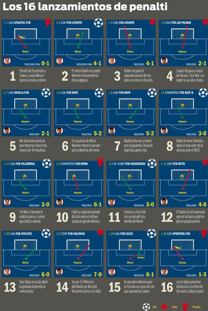 FC Barcelona: �Qu� pasa con los penaltis?