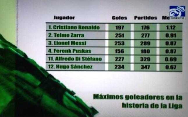 Para 'Real Madrid TV', el m�ximo goleador de la liga es... �Cristiano Ronaldo!