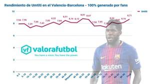 Este es el gráfico de Umtiti durante el Valencia - FC Barcelona