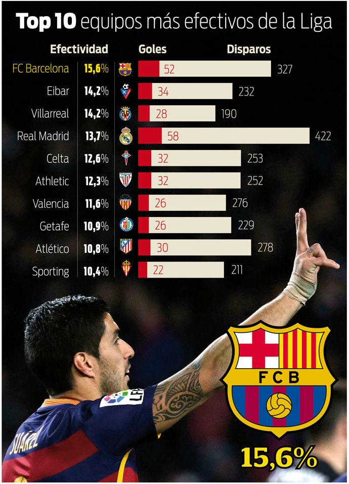El FC Barcelona es el equipo m�s efectivo de la Liga