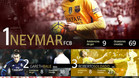 Neymar, el futbolista m�s ofensivo