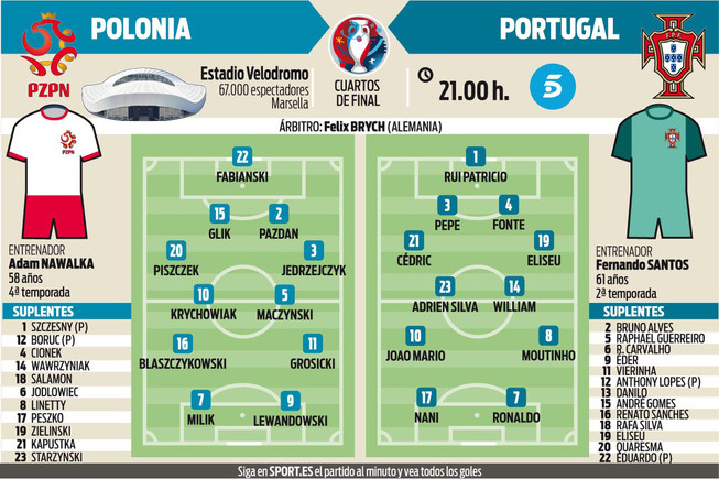 Los posibles onces del Portugal - Polonia