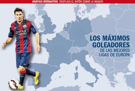 Messi entra en el Olimpo de los goleadores hist�ricos de Europa