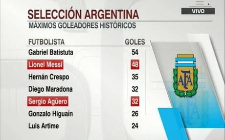 Messi es el segundo m�ximo goleador de la historia de la selecci�n argentina