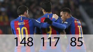 Entre Messi, Suárez y Neymar suman ya 350 goles en tres temporadas. Y todavía tienen cuatro partidos por delante para seguir aumentando la cifra