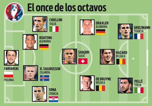 El once ideal de octavos de la Eurocopa