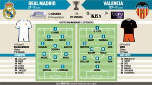 La previa del Real Madrid - Valencia de este sábado
