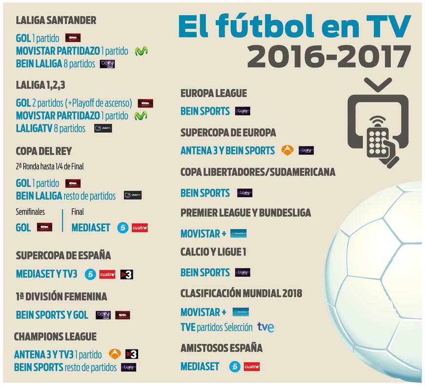 Dónde ver el fútbol en televisión la temporada 2016-2017