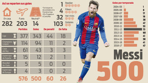 Leo Messi no podía escoger mejor día ni momento para marcar su gol 500 como azulgrana