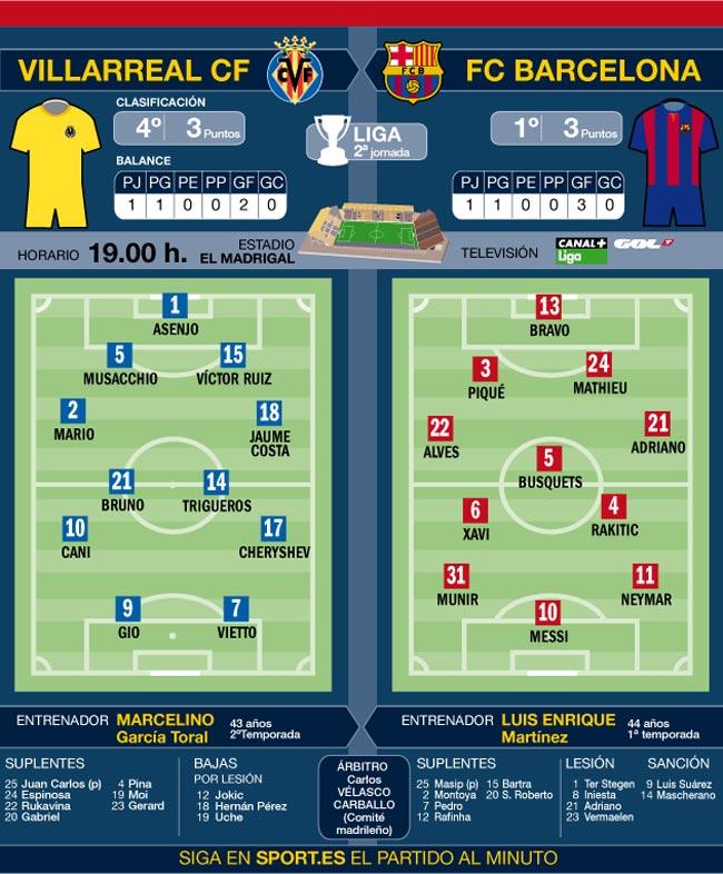 El Barça afronta una visita complicada