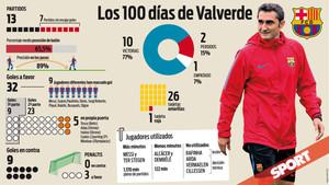 Valverde ya ha cumplido cien días al frente del Barça