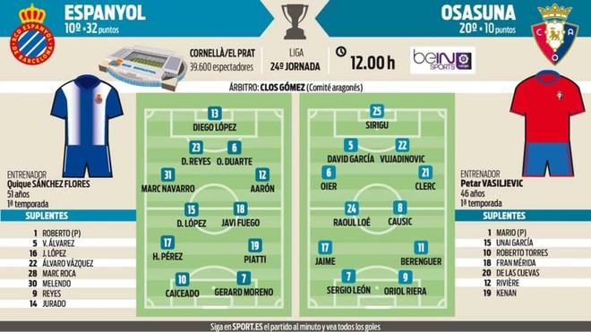 El Espanyol necesita vencer a Osasuna para soñar con Europa