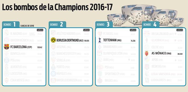 Este ser�a el camino m�s complicado que podr�a encontrarse el Bar�a en la fase de grupos de la Champions