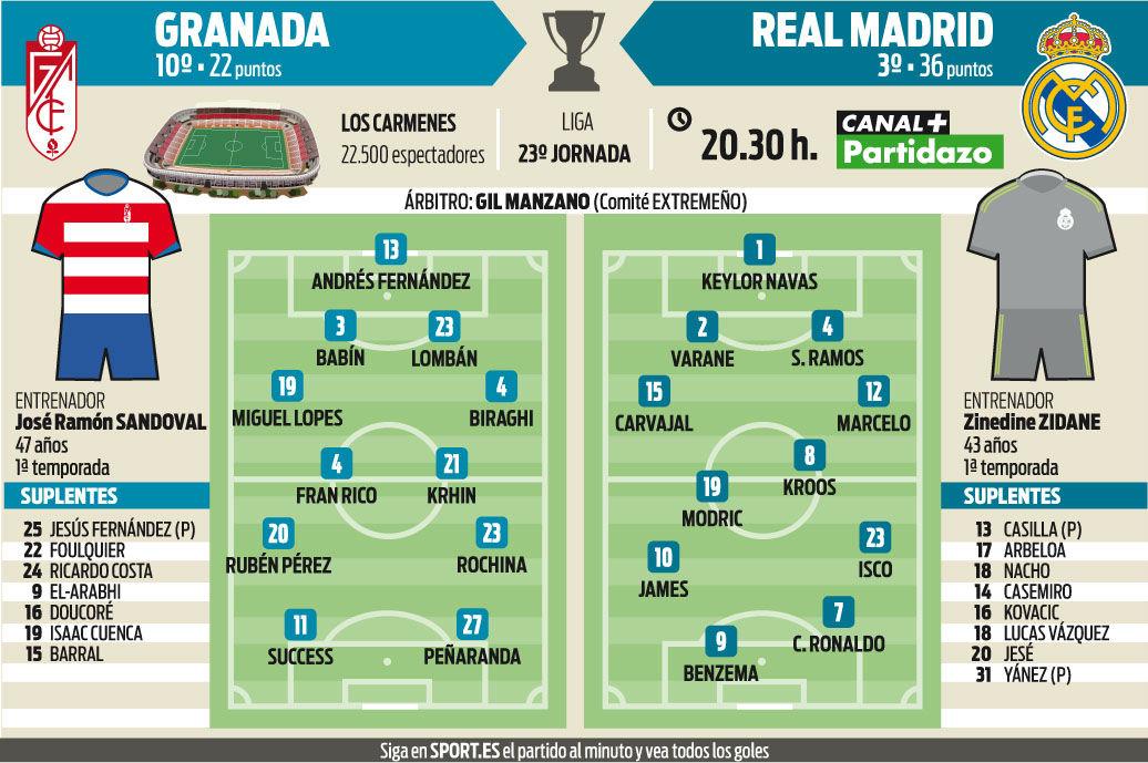La previa del Granada-Real Madrid