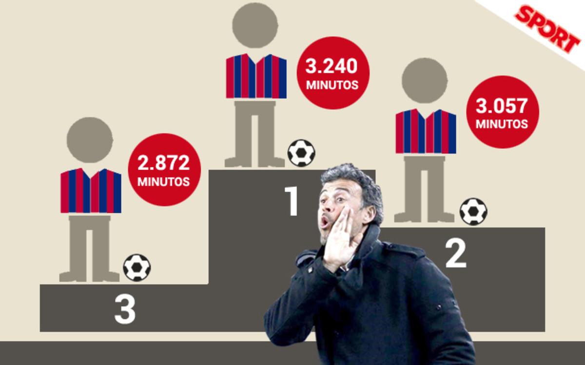 �Sabes qu� tres futbolistas han jugado m�s minutos esta temporada?