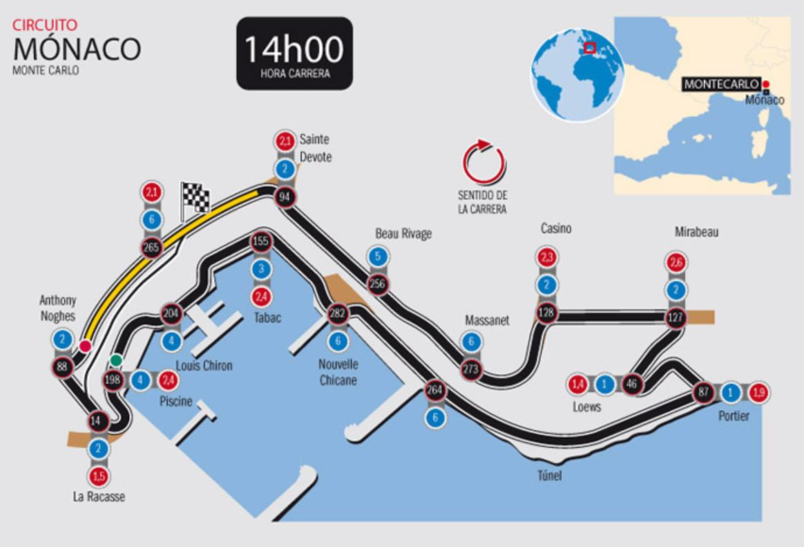 Circuito Monaco : El circuito de mónaco del gp f