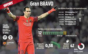 Los números de Claudio Bravo