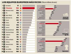 Los equipos europeos más ricos