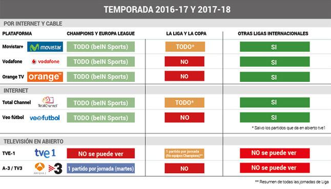 Gu�a TV: C�mo ver el f�tbol en Espa�a