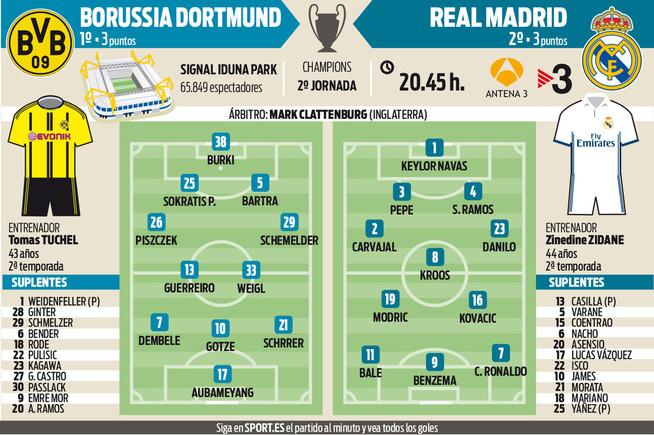 El Madrid visita el dif�cil feudo del Dortmund en la Champions