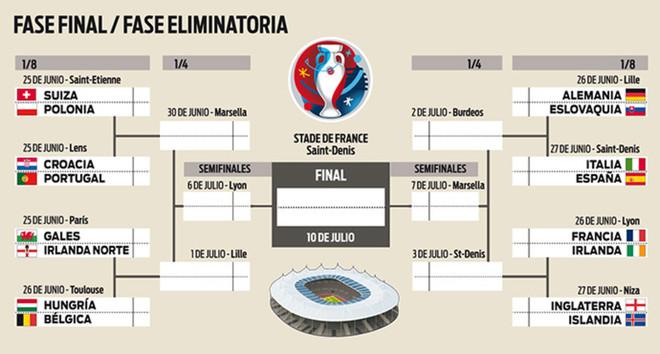 As� qued� el cuadro final de la Eurocopa 2016