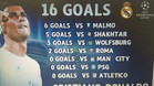 �Goleador de la Champions o de la Europa League?