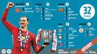 Todos los títulos de Ibrahimovic