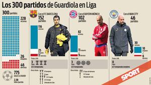Guardiola suma 300 partidos ligueros en primera división