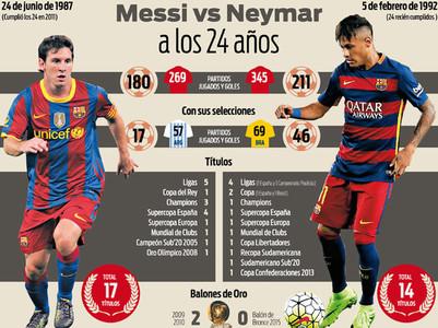 Leo Messi y Neymar a sus 24 a�os