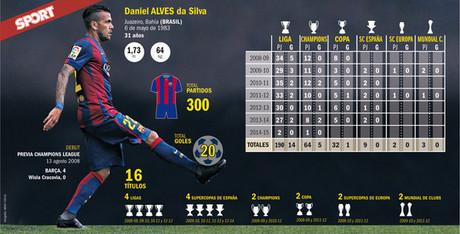 Alves cumpli� 300 partidos oficiales con el Bar�a