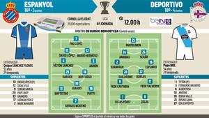 Alineaciones probables del Espanyol - Deportivo