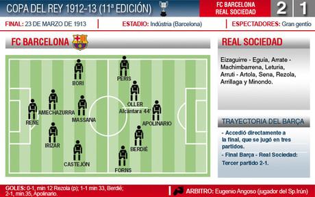 El Barça conquistó la Copa del Rey de 1913