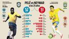Neymar persigue el récord de Pelé