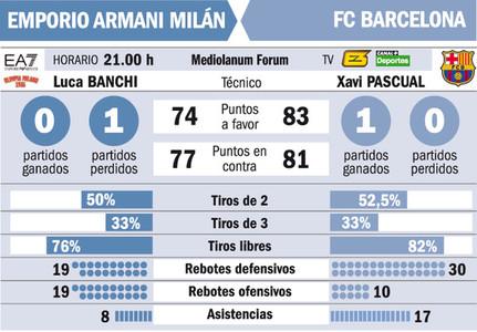 El Bar�a se mide al Milan