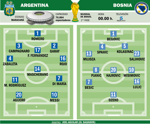 alineaciones probables del argentina bosnia 1402778480782 Argentina v Bosnia Herzegovina: Predicted line ups & essential facts and stats