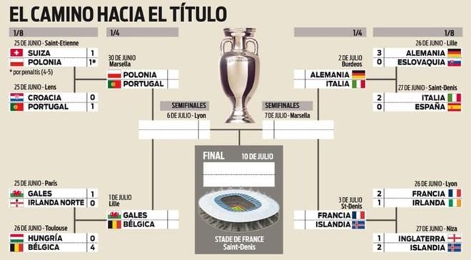 As� quedan los cuartos de final de la Eurocopa 2016